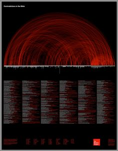 An Incredible Interactive Chart of Biblical Contradictions