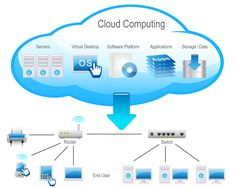 Virtualization in the Cloud sounds a bit odd as the comparison Virtualization versus Cloud Computing is often done. We are talking about the combined effect resulting from running virtualization #cloud #computing MegaMyCloud. Cloud computing free service. Hosting, export and share files. Version mobile: http://megamycloud.com/mobile