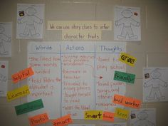 inferring character traits plus lots of other interesting classroom created posters