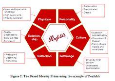 The Kapferer Brand Identity Prism.