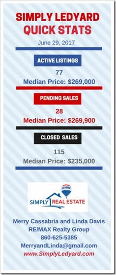 This weekend - Ledyard Real Estate Quick Stats