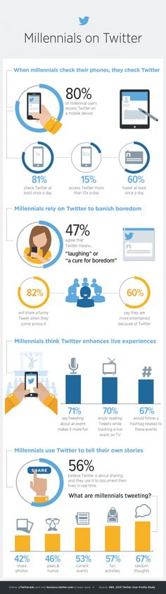 Four insights about millennials on Twitter | Twitter Blogs