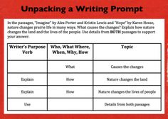 oc writes 2 unpacking the prompt This video shows you how to unpack any prompt for a standardized writing test using a-b-c-d.