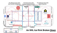 An Updated Guide To An NHL Rink: Presented By r/hockey! - Imgur