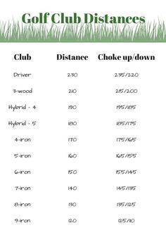 It takes a little time and effort to figure out your golf club distances, but it will pay big dividends when you know exactly what club to use on every shot!