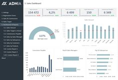 Sales KPI and Commission Tracker Dashboard (Excel Spreadsheet Template)