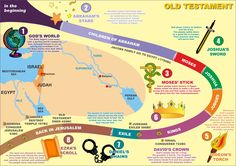 Ϯ ❤ Ϯ                                                                       Bible Need To Know: Old Testament Timeline