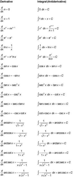 Derivative and Anti-Derivative Sheet