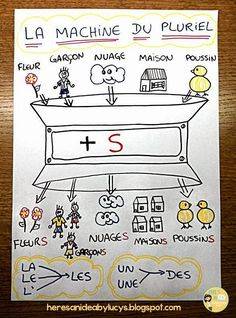 I love visual representations that help solidify a concept for students. La machine du pluriel - The plural machine anchor chart in French French Verbs, French Grammar, French Teaching Resources, Teaching French, How To Speak French, Learn French, French Numbers, French Education, Plural Nouns