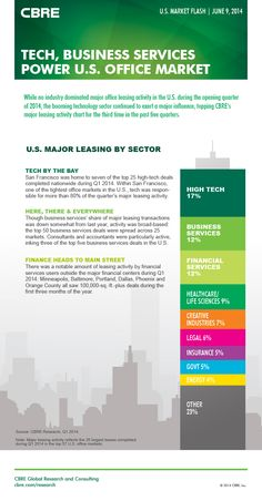 Who's Leasing Office Space in the U.S.? New CBRE CRE Market Flash http://ow.ly/xOpWQ