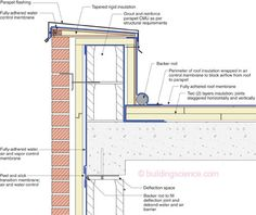 The Masonry Parapet—The thing to note here is that the concrete deck is the air control layer so an additional one is not necessary. However, joints in the concrete deck need to be addressed for air control layer continuity. Detail Architecture, Concrete Deck, Roof Edge, Roof Ceiling, Porch Roof, Roof Detail, Roof Styles, Building Facade, Flat Roof
