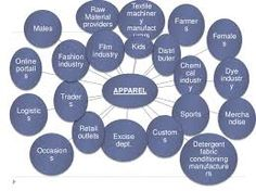 Image result for athletic apparel industry diagram