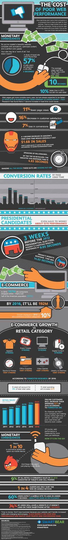 Slow Websites Cost Retailers Billions [INFOGRAPHIC]