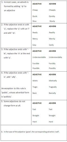 Forming Adverbs from Adjectives - learn English,grammar