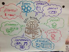 Biografias (Ben Biografía) Dual Language Classroom, 3rd Grade Classroom, New Classroom, Spanish Classroom, Classroom Posters, Visualizing Anchor Chart, Spanish Anchor Charts, Interactive Journals, Spanish Immersion