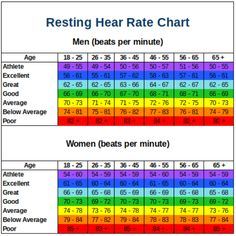 Resting Heart Rate Chart By Age, for women, and for men. Learn how to lower your resting heart rate. What are the risk factors of having a high RHR? Which products can help you track it? What are the best foods or exercises to help you slow your resting h Normal Heart Rate, Target Heart Rate, Heart Rate Zones, Fast Heart Rate, Pulse Rate Chart, Fitness Tracker, Resting Heart Rate Chart, Weight Charts, Nursing