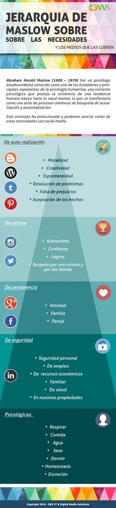 Conoce cuál es la pirámide de las necesidades según Maslow y cuáles son los Medios Digitales que puedes usar para cubrir cada una de ellas. #MarketingDigital #RedesSociales #SocialMedia #3WV #FabricandoIdeas