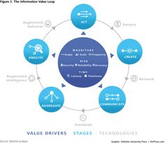 The IoT information Value Loop