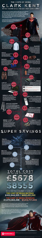 Cuánto te costaría ser Clark Kent #infografia #infographic