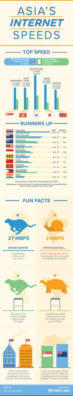 Asia's Internet Speeds #Infographic #Internet