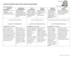 Bloom's Taxonomy and Costa's Levels of Questioning Prompts and ... https://www.yumpu.com/en/document/view/44925179/blooms-taxonomy-and-costas-levels-of-questioning-prompts-and-