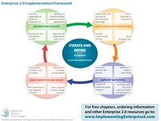 Enterprise 2.0 Implementation Framework  Go to www.rossdawson.com to download full-size version