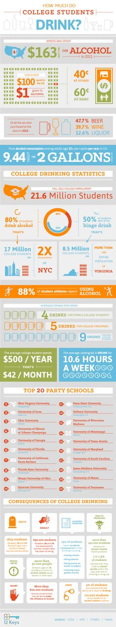 Much Do College Students Drink? An Infographic How Much Do Students Drink?: AnHow Much Do Students Drink? Ra College, College Drinks, Education College, College Students, College Parties, Alcohol Facts, Alcohol Is A Drug, College Bulletin Boards, Alcohol Awareness