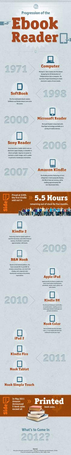 History of the ebook reader