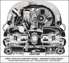 Animation of Volkswagen suitcase engine Vw T1 Camper, Kombi Motorhome, Vw Bugs, Motor Kombi, Carros Vw, Vw Variant, Van Vw, Auto Volkswagen, Volkswagen Models