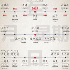 时间 Express time in Chinese!