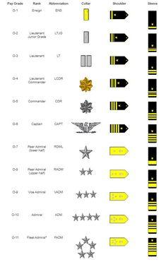 Airforce Ranks, Marine Corps Ranks, Military Ranks, Military Units, Military Insignia, Military Love, Military History, Navy Seal Ranks, Military Girlfriend