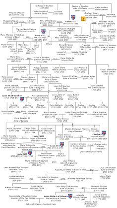 family tree: Bourbon.png