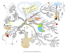 The Peace of Classical Music Mind Map by Paul Foreman