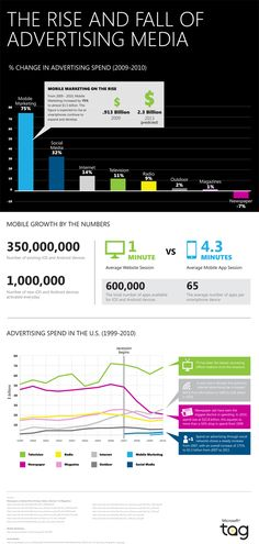 The Rise & Fall of Advertising Media [Infographic] - % Change in advertising spend (2009-2010)