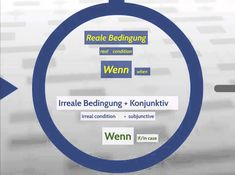 Wann vs wenn (when or if) Conditioner, Videos, Tape, German, Deutsch, German Language, Duck Tape, Ribbon, Video Clip