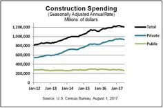 Discussing the need for changes to the credit scores used for mortgages, construction spending and more http://www.uglybuthonest.com/blog/real-estate-housing-economic-news-8-2-2017.html