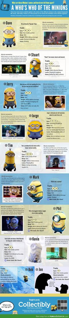 Who's who of the Minions. I can't believe I just read all of this.