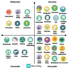 #Infografia #CommunityManager matrix de contenidos: Fidelización, Atracción, Conversión y Persuación