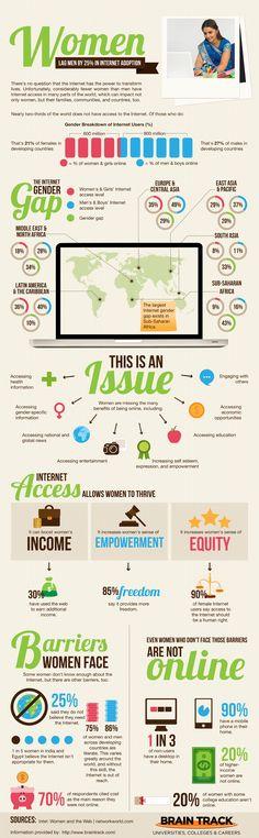 Women lag men by 25% in Internet adoption #infographic