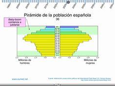 Evolución de la pirámide de población en España.