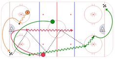 Tom Renney Drill Drill Goal: Hard clean passes with emphasis on head manning the puck