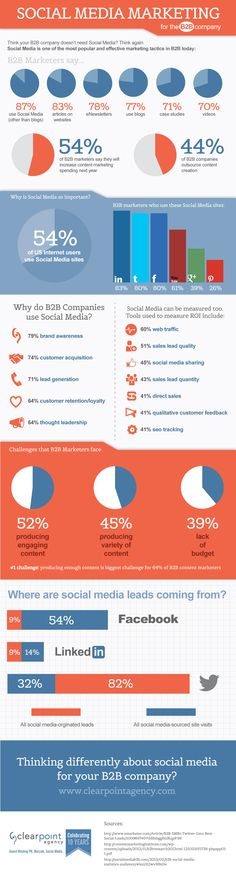 Social Media Marketing para empresas B2B #infografia #infographic #socialmedia