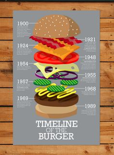 Timeline of the Burger by Andrew Herzog, via Behance