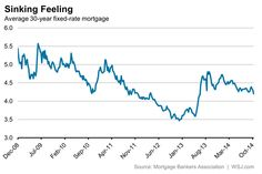 30 year mortgage rates today zillow