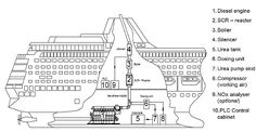 How Selective Catalytic Reduction works in a maritime vessel