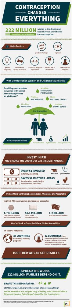 How does contraception change everything? Here are a few ways it makes a global impact.