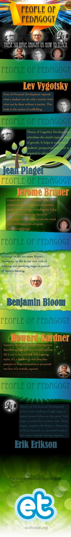 People of Pedagogy Lev Vygotsky is a behaviourist theorist Jean Piaget is much reputed for his theory of children's cognitive development Brumer's insightsin perceptive abilities of learners and its correlation with the learning motivation. Bloom a thinking continuum to help them define how well a skill or competency is learned or mastered. Gardner's theory of multiple intelligences Erikson's theory of psychosocial development