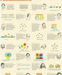 Misc: The World of Programming Infographic