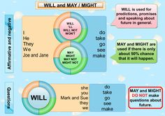 May-and-Willmind-map