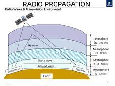 Ham Radio Tutorial – HF Radio Wave Propogation